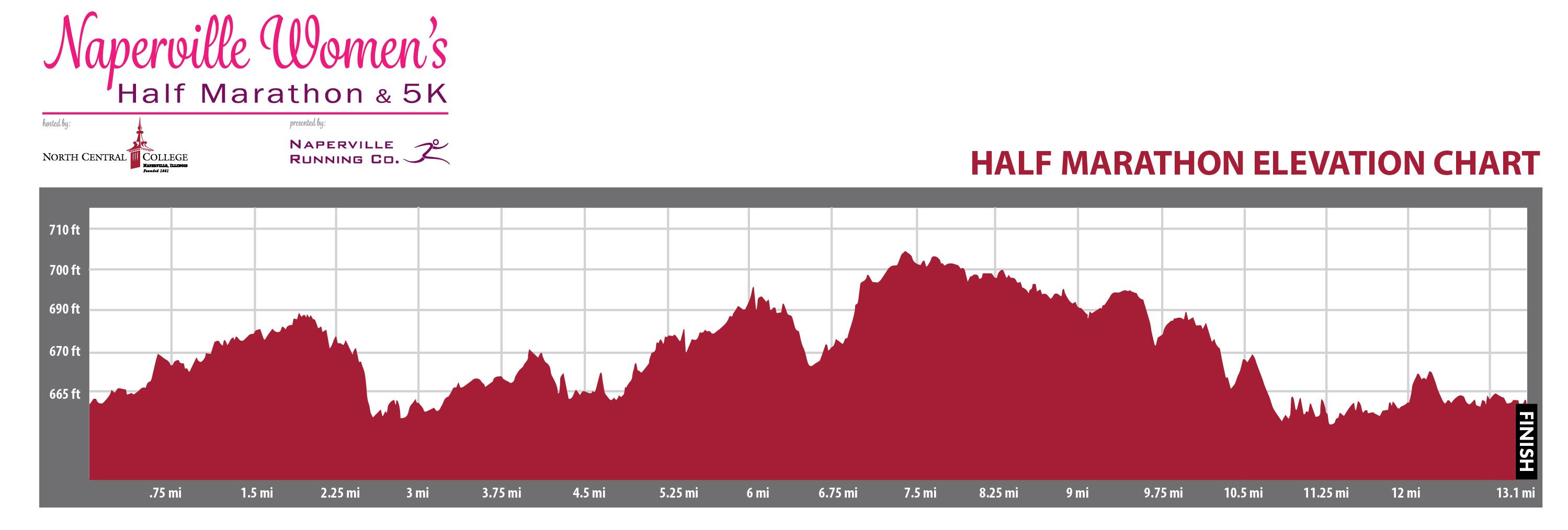 Naperville Womens Half Marathon & 5K